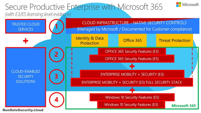 Microsoft 365 Security platform explained – part 1 – the
